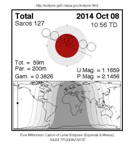 Лунное затмение 8 октября 2014