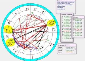 Резонансная карта рождения И. А.Снядецкого и его наблюдения Цереры