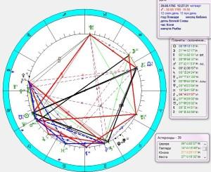 Космограмма Снядецкого