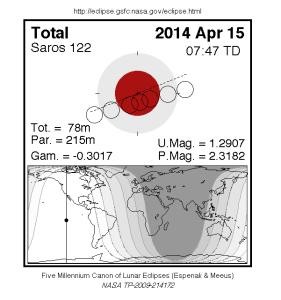 Лунное затмение 15 апреля 2014