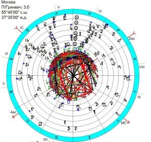 Космограмма современной России ( государство 25.12.1991 19:45) и последовательные соляры