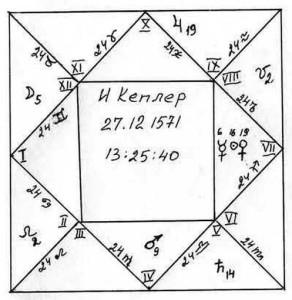 Рис.1. Так, вероятно, нарисовал бы гороскоп И. Кеплер