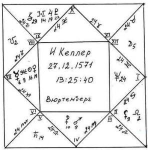 Рис. 2. Квадратный гороскоп по часовой стрелке в системе АША