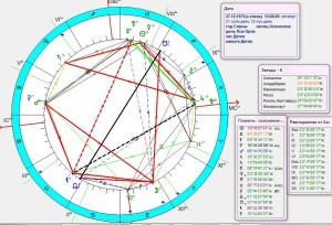 Рис. 3. Обычный гороскоп по часовой стрелке в системе АША