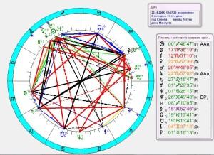 Покрытие Юпитера Венерой 2065 г