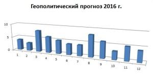 Геополитич прогн 2016