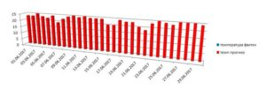 Граф июнь Ялта темп