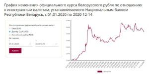 Курс руб. РБ 2020 год