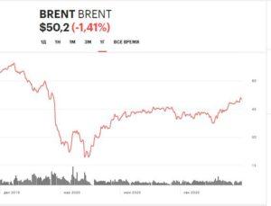 Цены на нефть 2020
