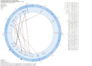 Соединение Юпитера и Сатурна 2020
