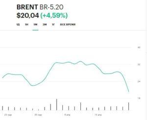 График цен на российскую нефть