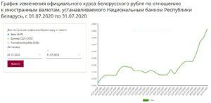 курс рубля РБ к евро