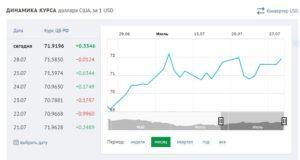 курс рубля РФ к $