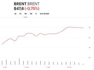 цены на нефть, ноябрь 2020