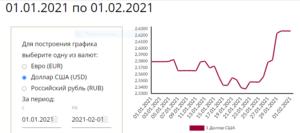 курс рубля РБ к $ США