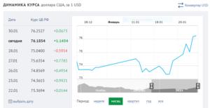 курс рубля РФ к $ США