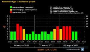 Магнитные бури 1_3.03.2021
