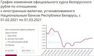 курс руб.РБ февраль 2021